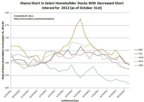 Shares Short in Select Homebuilder Stocks With Decreased Short Interest for 2012 (as of October 31st)