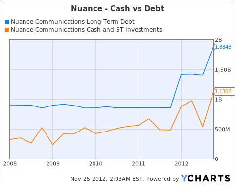 NUAN Long Term Debt Chart
