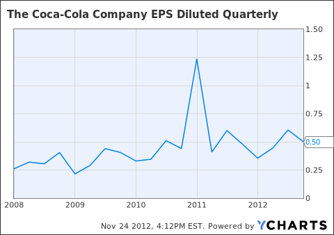 KO EPS Diluted Quarterly Chart