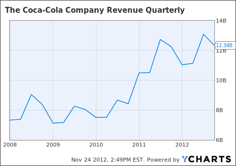 KO Revenue Quarterly Chart