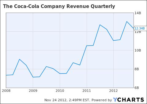 KO Revenue Quarterly Chart