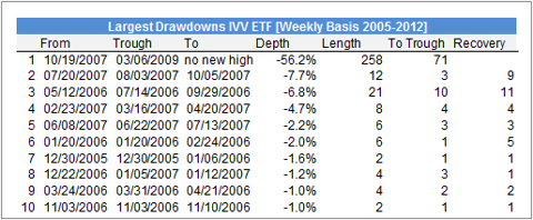 Largest Drawdowns IVV