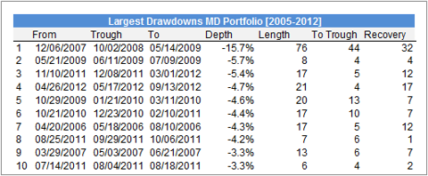 Largest Drawdowns Maximum Diversification