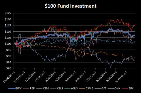 Long/Short Fund Performance