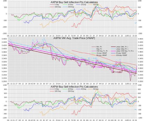 AXPW Intra-day Statistics Chart Test IP Calculations 20121127