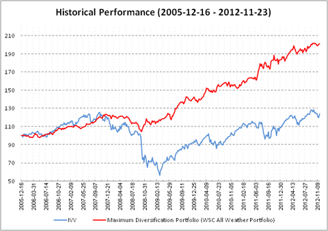 Historical Performance