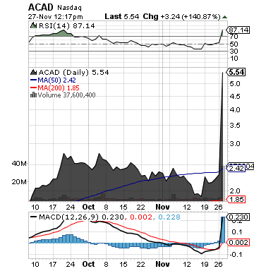 http://static.cdn-seekingalpha.com/uploads/2012/11/27/saupload_acad_chart.png