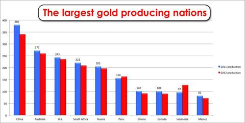 The top ten largest gold producing nations, 2010 and 2011 production