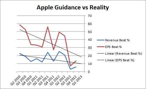 Apple Guidance vs Reality