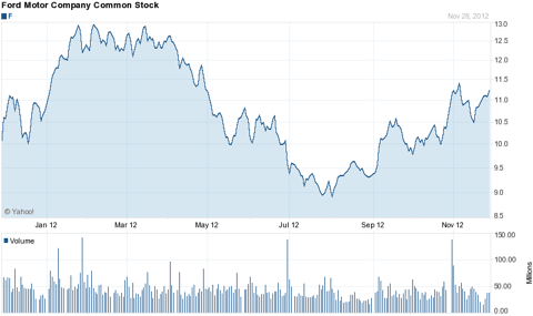 Yahoo Finance Chart of Ford