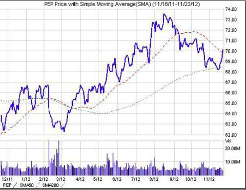 A Recent Pepsico Stock Price Chart