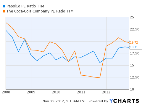 PEP PE Ratio TTM Chart