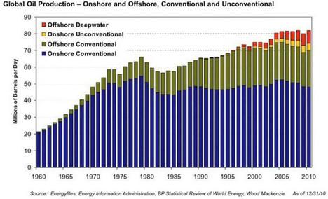 Global Oil Production