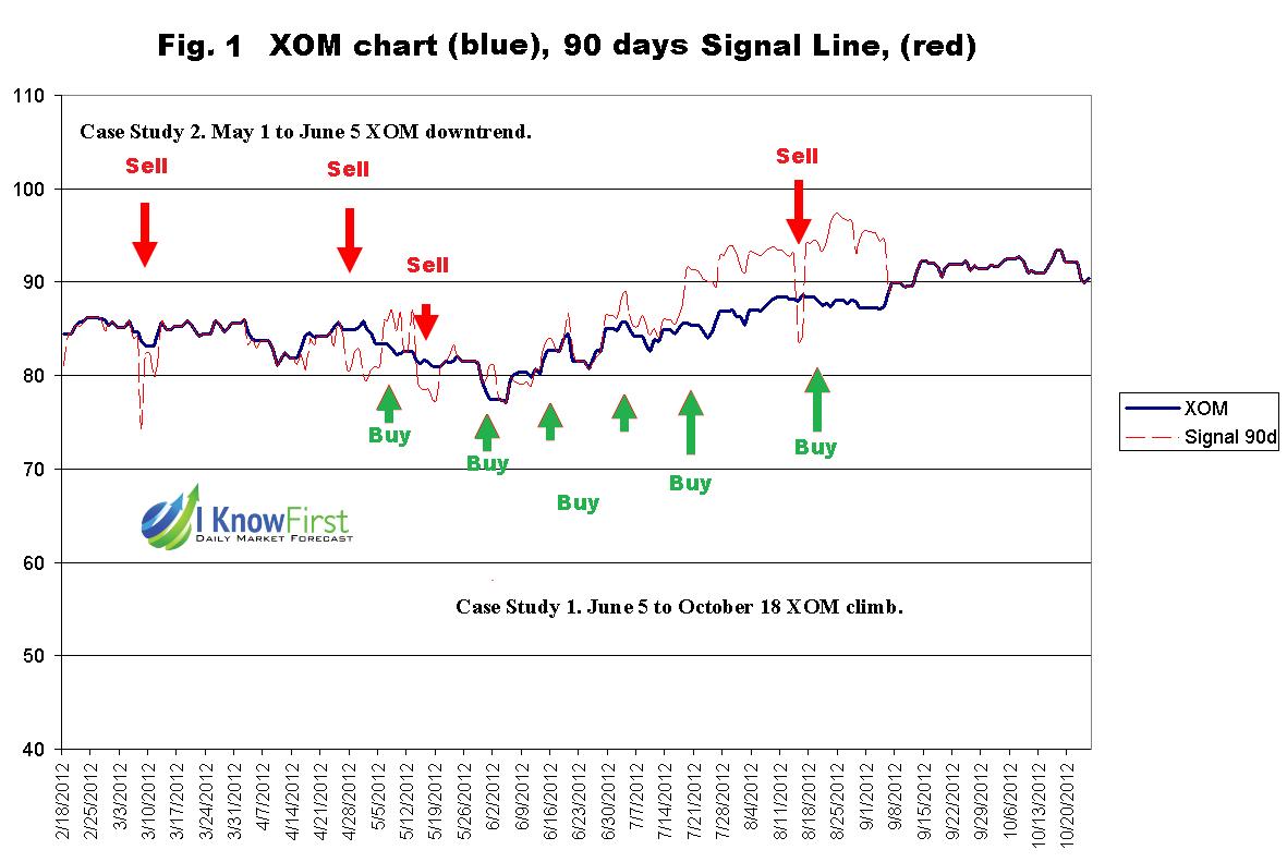 Exxon Mobil Stock Forecast: Two Case Studies of