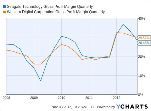 STX Gross Profit Margin Quarterly Chart