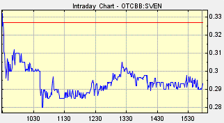 SVEN Chart for Thursday, November 29, 2012