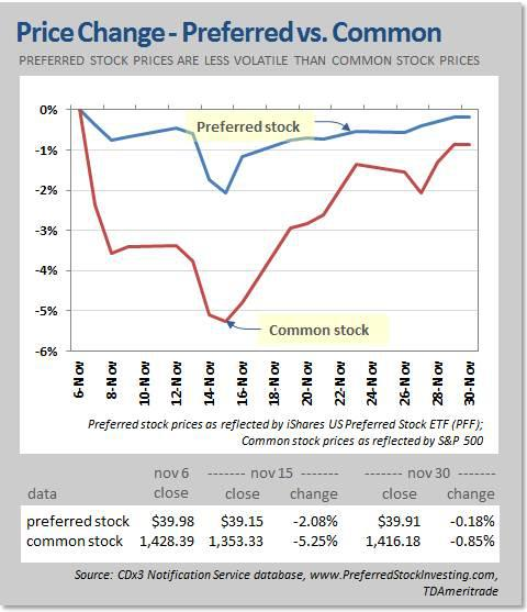 Key Differences Between Common and Preferred Stock