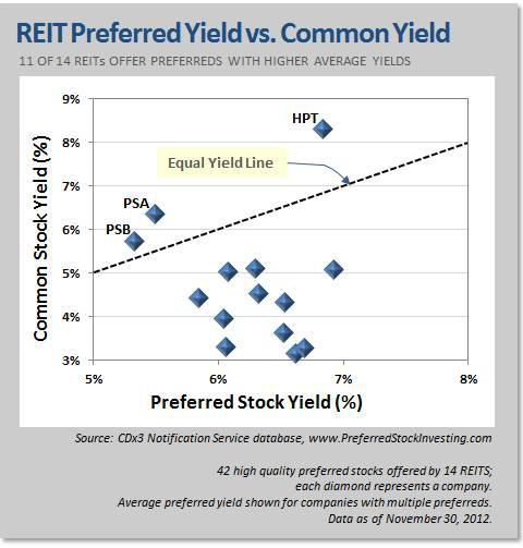 REIT Preferred versus Common Stock Yields