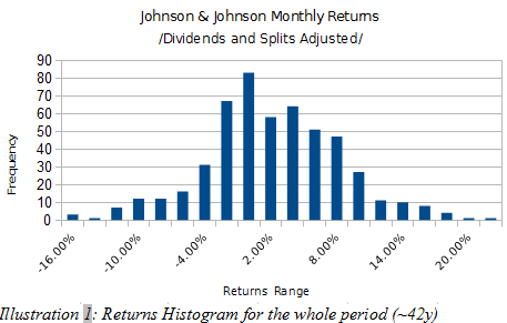 JNJ histogram of monthly returns