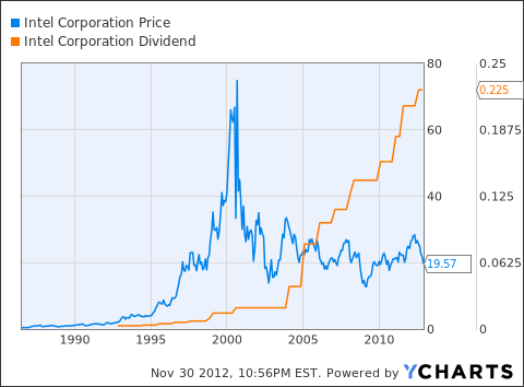 INTC Chart