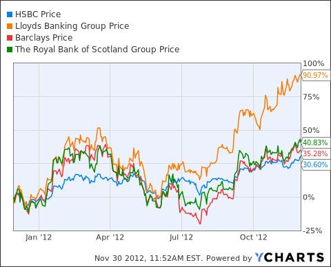 HBC Chart