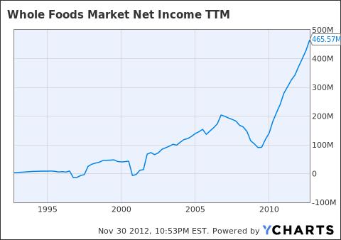 WFM Net Income TTM Chart