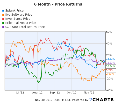 SPLK Chart