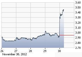 http://static.cdn-seekingalpha.com/uploads/2012/11/30/saupload_tlab_chart.jpg