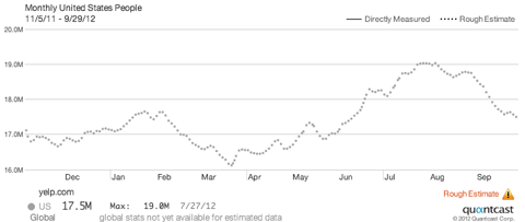 Quantcast: Yelp Monthly Traffic - People Per Month