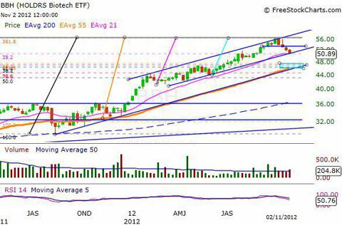 BBH Weekly Chart - Medium-Term