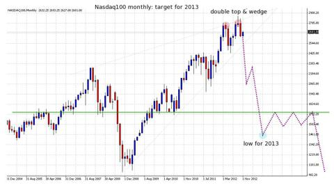 nasdaq100 monthly top