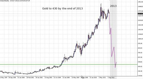 gold to 430