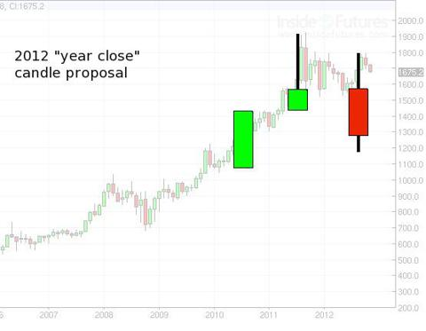 Gold yearly candles