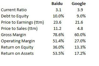 Google and Baidu Fundamentals
