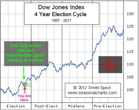 Dow Chart Election Cycle