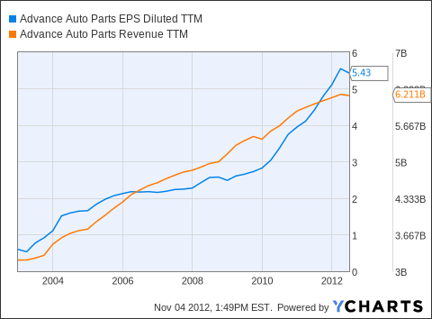 AAP EPS Diluted TTM Chart