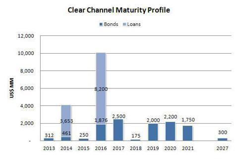 Clear Channel Debt Maturity Profile