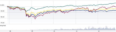 Junk Bond Prices Chart - 121031