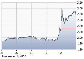 http://static.cdn-seekingalpha.com/uploads/2012/11/5/saupload_enz_chart2.jpg