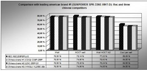 How REC and 3 chinese brands compare against sunpowers highest power module