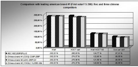 How REC and 3 chinese brands compare against First Solar