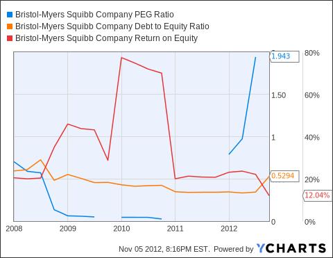 BMY PEG Ratio Chart