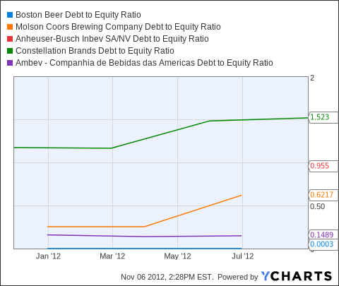 SAM Debt to Equity Ratio Chart