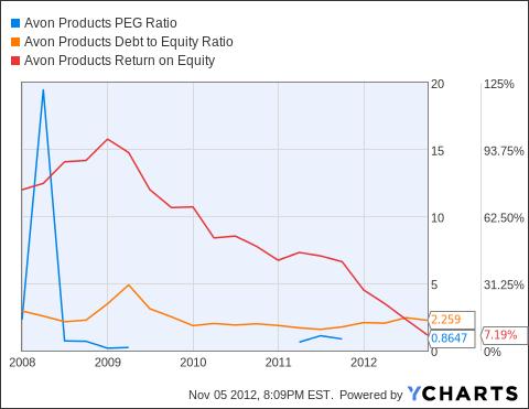 AVP PEG Ratio Chart