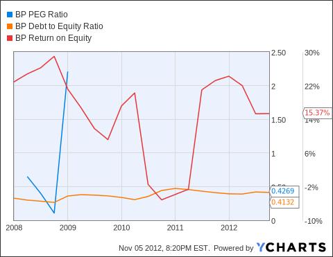 BP PEG Ratio Chart