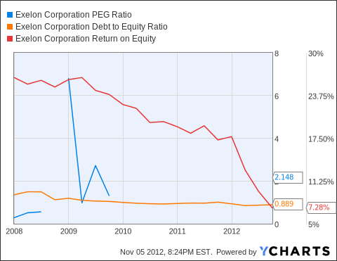 EXC PEG Ratio Chart