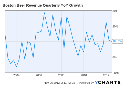 SAM Revenue Quarterly YoY Growth Chart