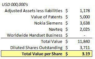 sum-of-parts valuation nokia