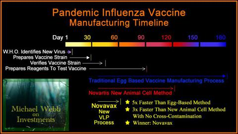 Vaccine Production Timeline