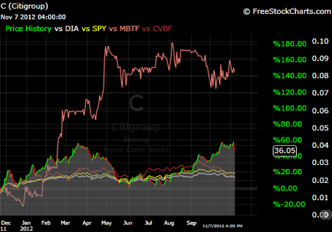 Comparative Chart of C, CVBF, MBTF, SPY and DIA.